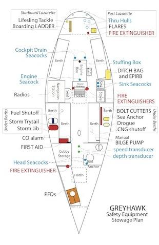 Greyhawk S Sailing Adventures Preparations